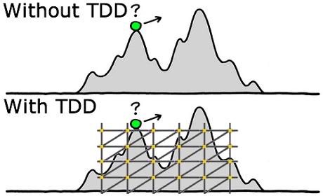 TDD'nin development'ı kolaylaştırması