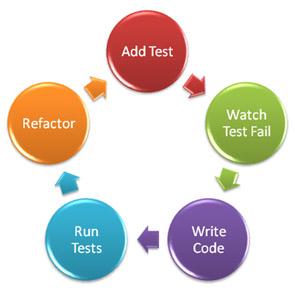 Test güdümlü geliştirme hayat döngüsü